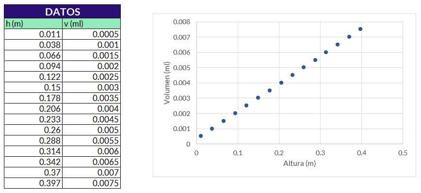 grafico de dispersión en excel