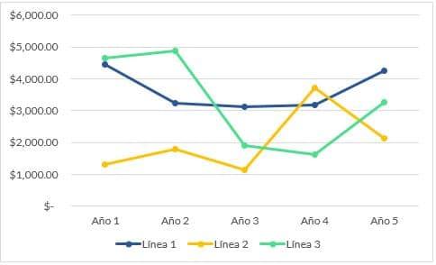 graficos de lineas en excel