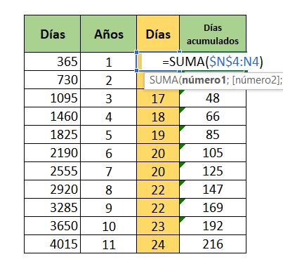 imagen referente a tabla de condiciones